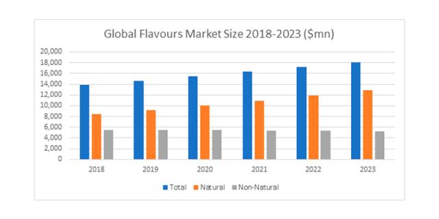 Global Flavours Market Size