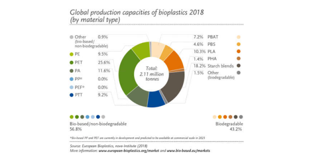 global production capacities of bioplastics 2018