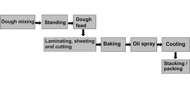 Process flow for Ritz type crackers