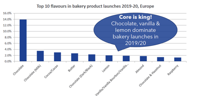 Top 10 flavours in bakery product launch 2019-2020 in Europe