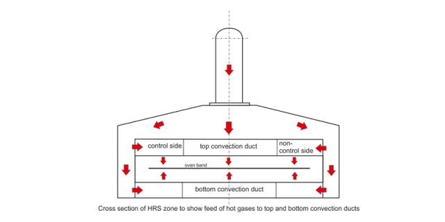 Heat recovery zone with convection system
