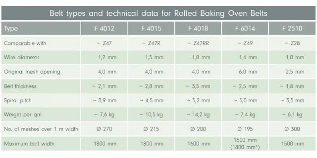 belt types and technical data for rolled baking oven belts