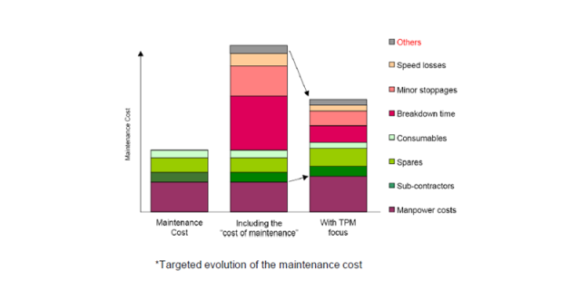 Targeted evolution of the maintenance cost