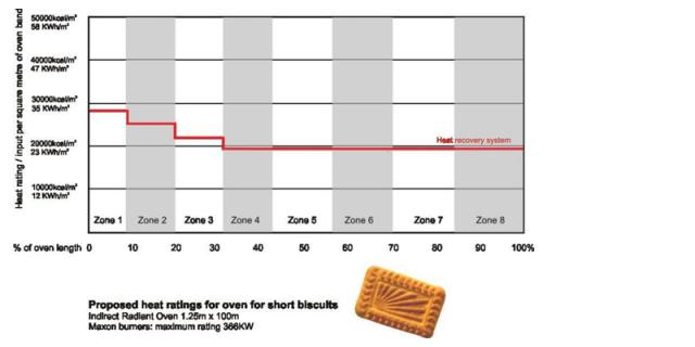 Heat rating for short dough biscuits