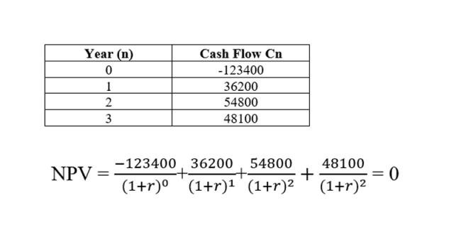 Calculation of the IRR
