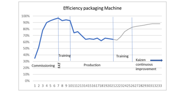 Training and education OEE lEfficiency packaging Machine example