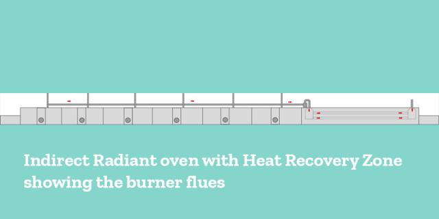 Indirect Radiant oven with Heat Recovery Zone showing the burner flues  and collection pipe to the HRS zone