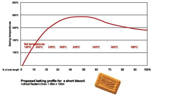 Baking profile for short dough biscuits