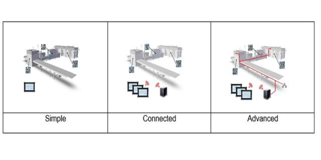 From Simple to Advanced solutions Example Bosch