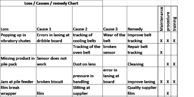 Loss couses remedy Chart part 1