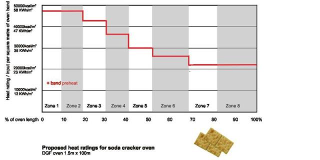 Heat ratings for soda crackers