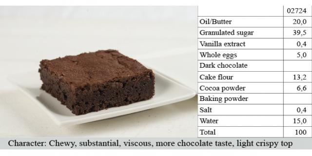 Brownies: Chewy,Substantial, Viscous, More chocolate taste, Light, crispy top