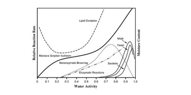 Shelf-life  importance of Food stability as a function of water activity