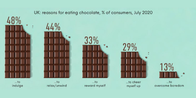 UK reasons for eating chocholate.png