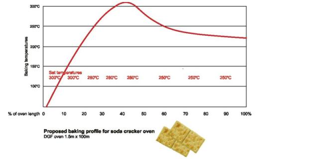 Baking profile for soda crackers