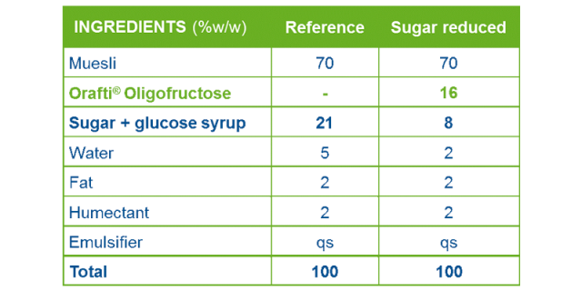 Recipe for cereal bar with and without Orafti® Oligofructose