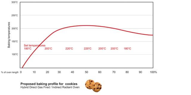 Baking profile for cookies