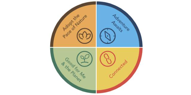 4 MAIN INSPIRING TRENDS FOR 2021-2022:
