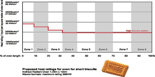 Proposed heat ratings for Glucose biscuits