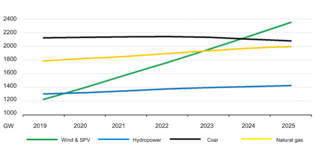 Increase in energy from renewables sources