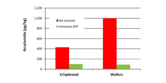 Reduction of acrylamide in crispbread and wafers by asparaginase