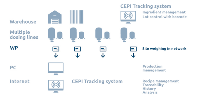 Cepi SPA traceability