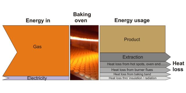 Industrial oven efficiency