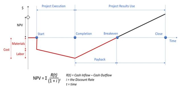 Diagram in which the NPV Value is outlined related to overall costs, breakeven phase
