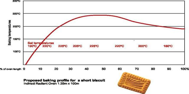 Figure 5: Proposed baking profile for Glucose biscuit