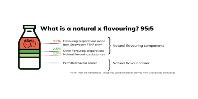 what is natural flavouring
