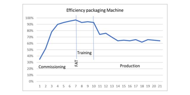 Training and education OEE Efficiency Packaging Machine