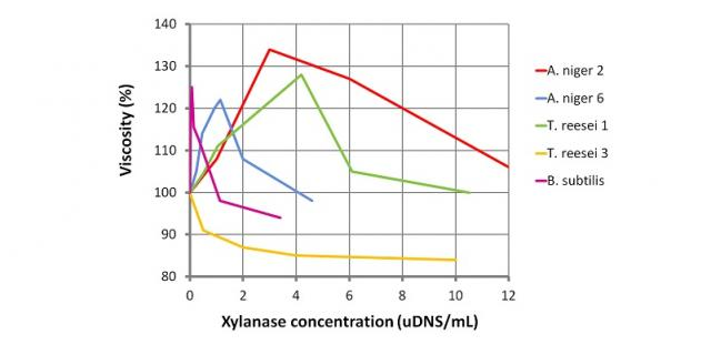 Effect of various microbial xylanases on the viscosity of a wheat pentosan suspension