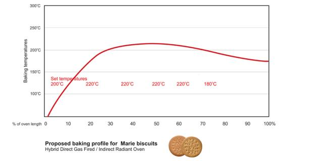 Baking profile for Marie biscuits