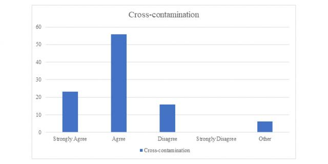 Table 3:  Ingredient cross-contamination risks in the production process