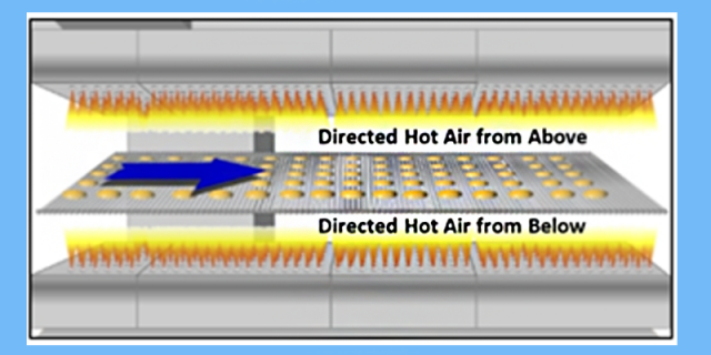 Heat Transfer within a Convection Oven Zone
