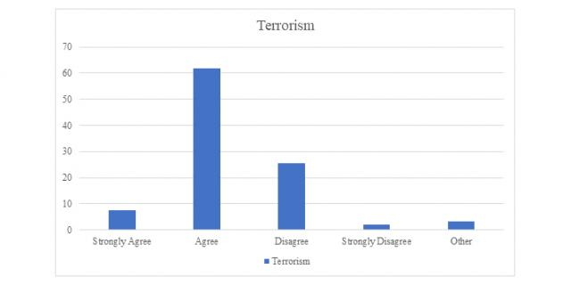 Table 1:  Concerned about the threat posed to food safety by terrorism and cyberterrorism