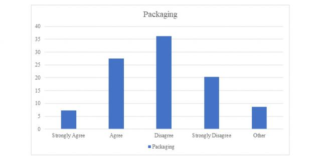 Table 4:  reduce packaging