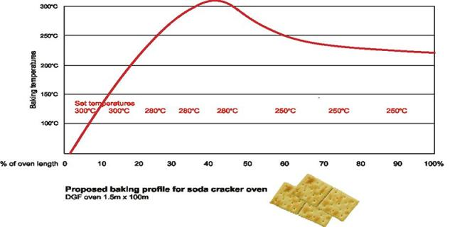 Baking profile for a soda cracker oven