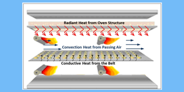 Figure 7:  Heat Transfer within a DGF Oven Zone