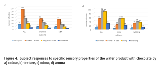 Subject responses to specific sensory properties of the wafer product with chocolate by a) colour, b) texture, c) odour, d) aroma