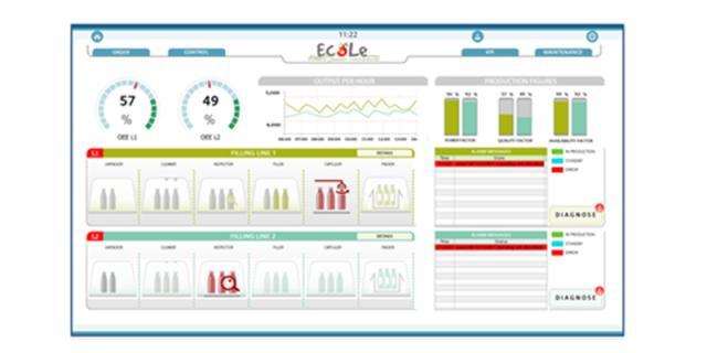 OEE example industry 4.0