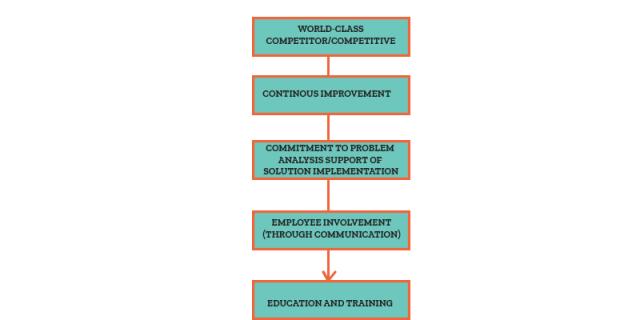 WCM process
