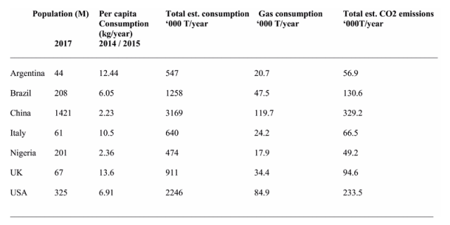 Biscuit consumption CO2 emmision in several countries