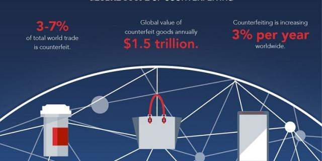 Protect Your Brand Amid Rise in Counterfeiting