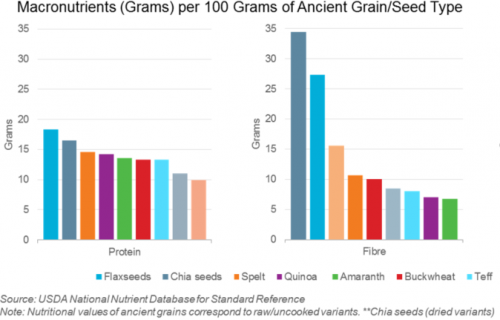 biscuit premiumisation and ancient grains makronutrient