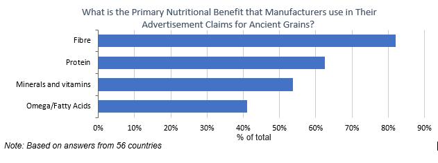 biscuit premiumisation and ancient grains