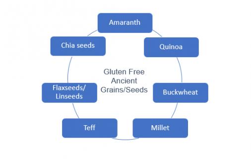 biscuit premiumisation and gluten free