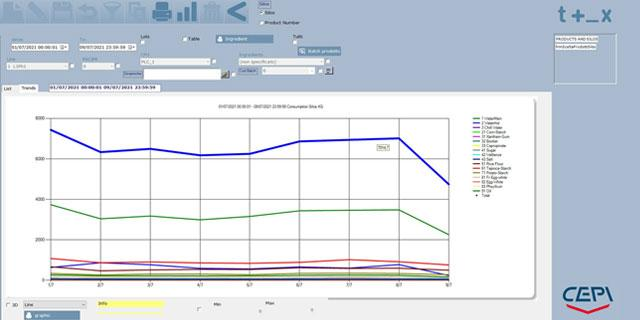 Material consumption trend on Tracking System
