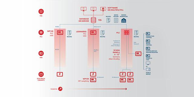 Architecture of an automation system