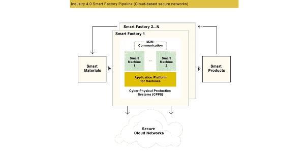 Smart factory pipeline